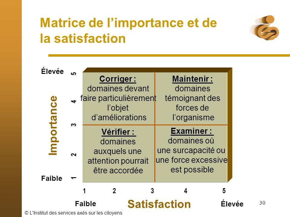 Matrice de l'importance et de la satisfaction