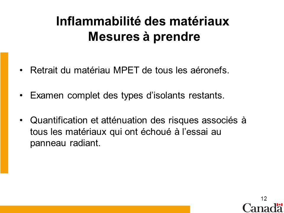 Inflammabilité des matériaux