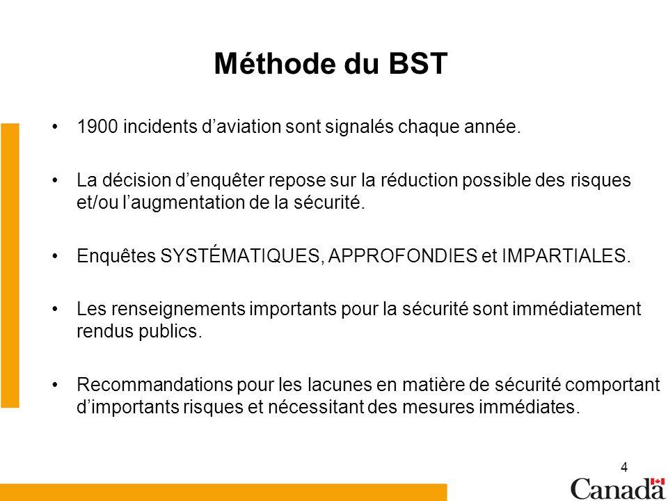 Méthode du BST 1900 incidents d'aviation sont signalés chaque année.