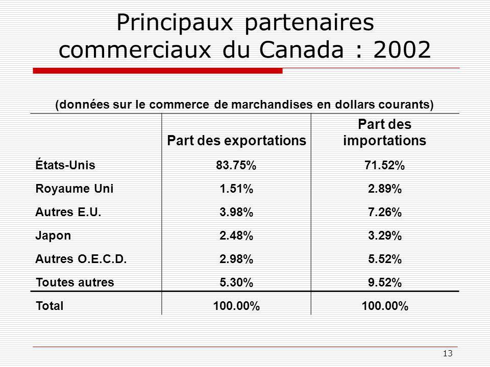 Principaux partenaires commerciaux du Canada : 2002