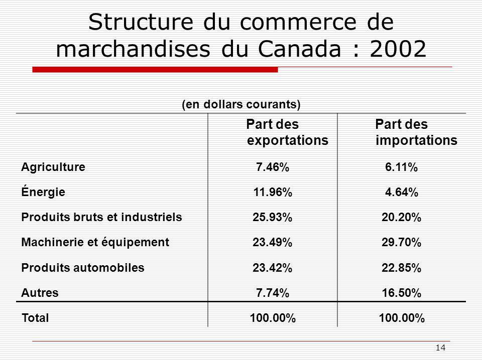 Structure du commerce de marchandises du Canada : 2002