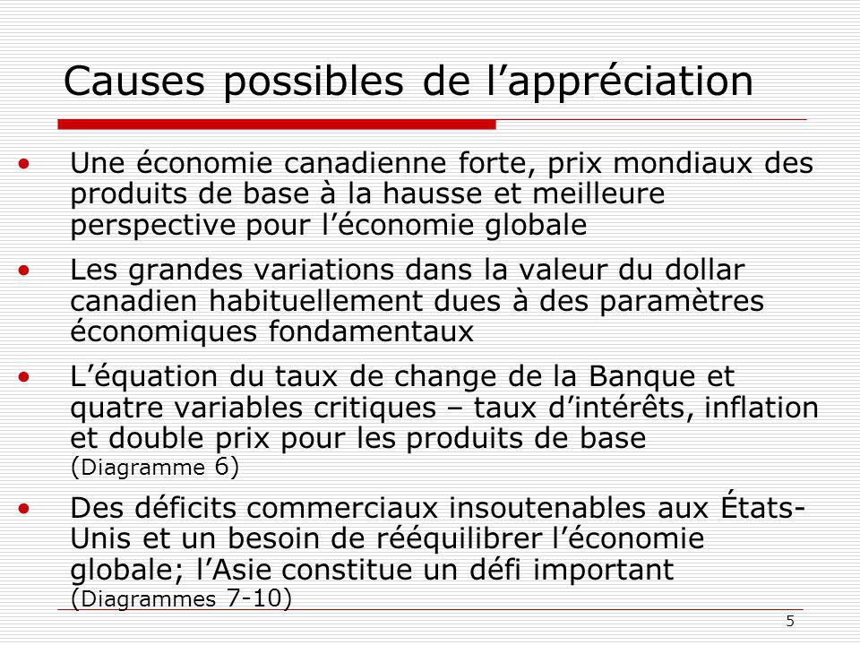 Causes possibles de l'appréciation