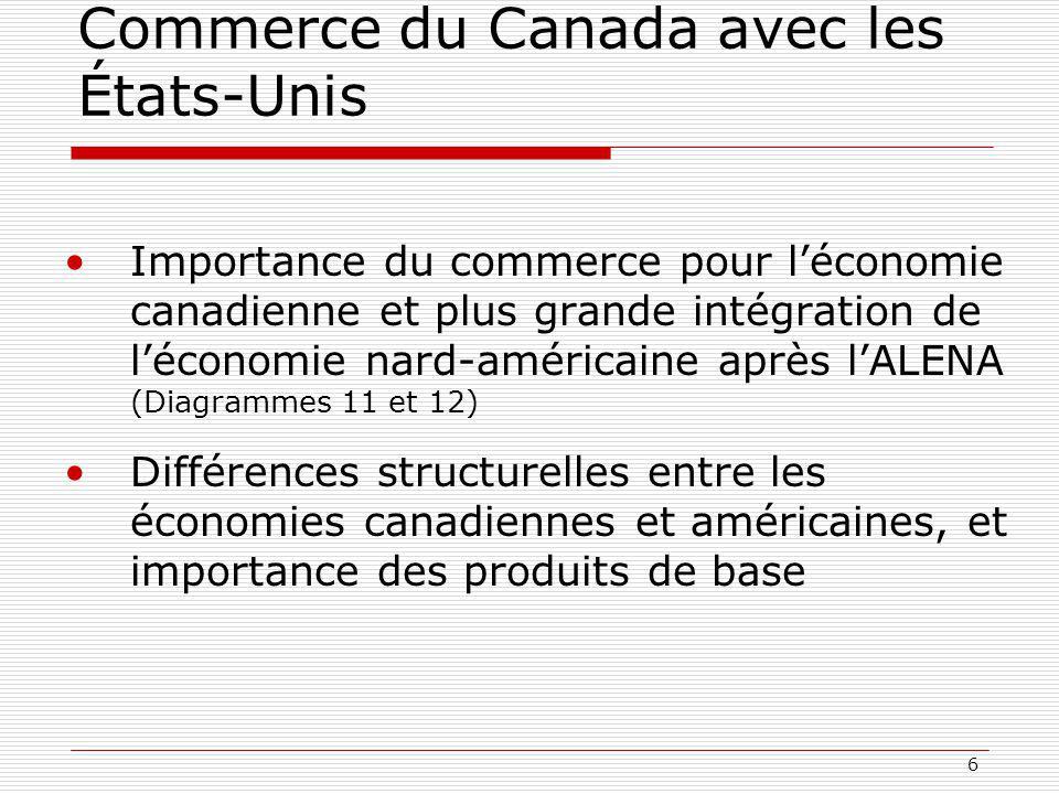 Commerce du Canada avec les États-Unis