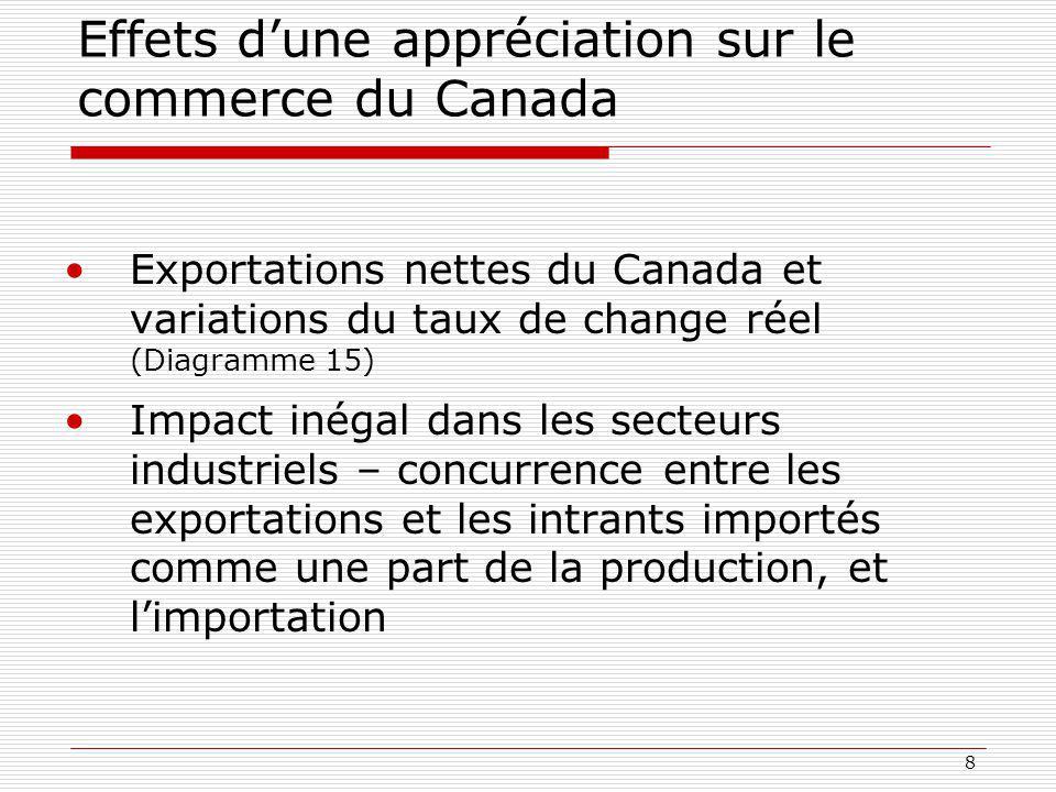 Effets d'une appréciation sur le commerce du Canada