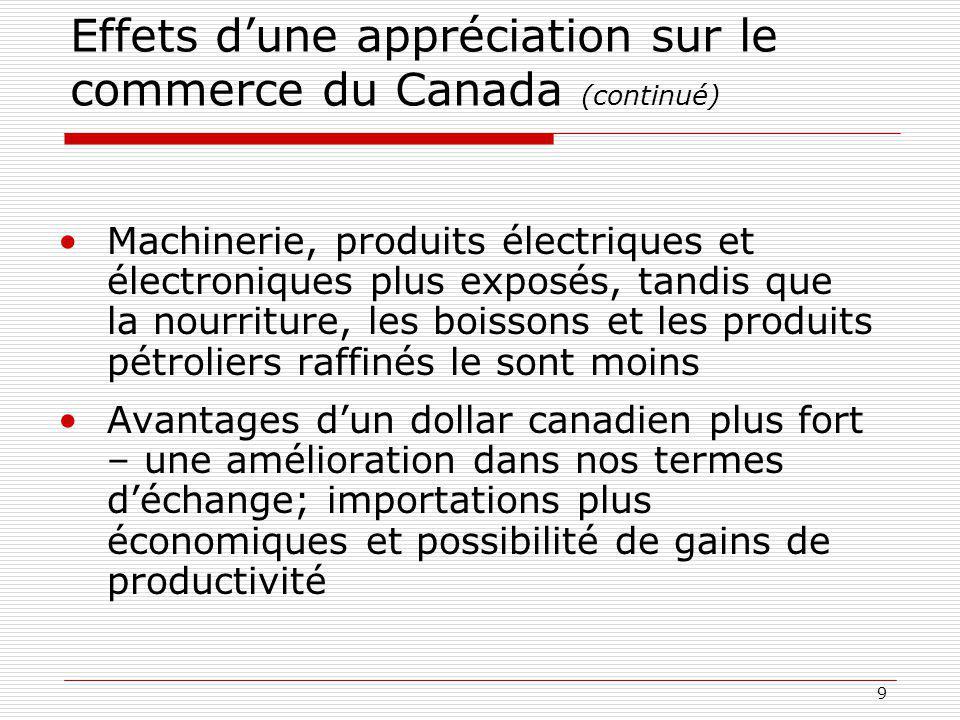 Effets d'une appréciation sur le commerce du Canada (continué)