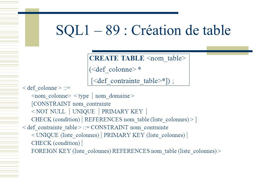 SQL1 – 89 : Création de table