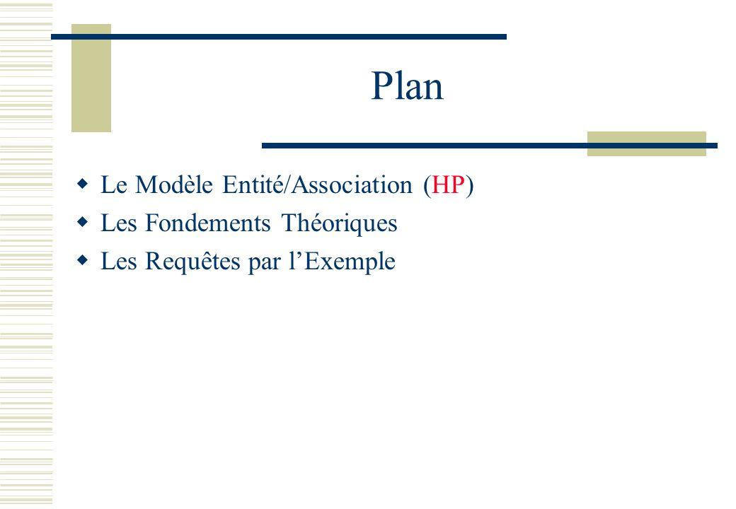 Plan Le Modèle Entité/Association (HP) Les Fondements Théoriques