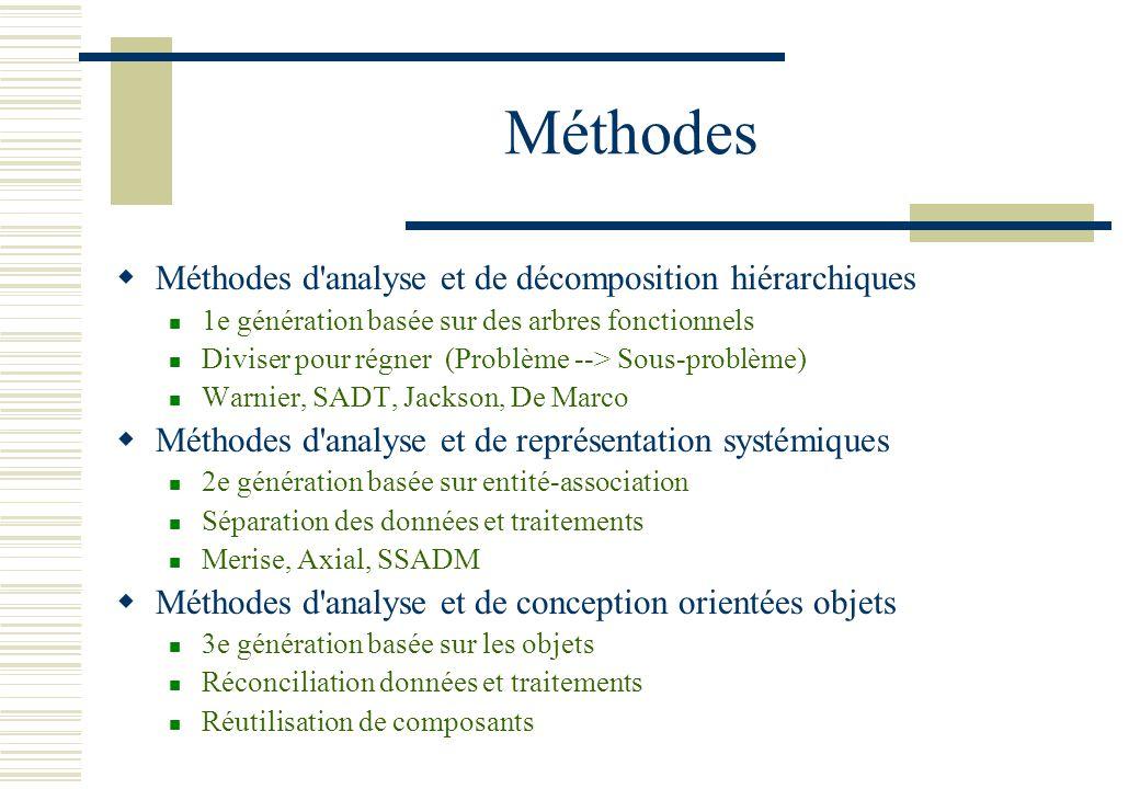 Méthodes Méthodes d analyse et de décomposition hiérarchiques