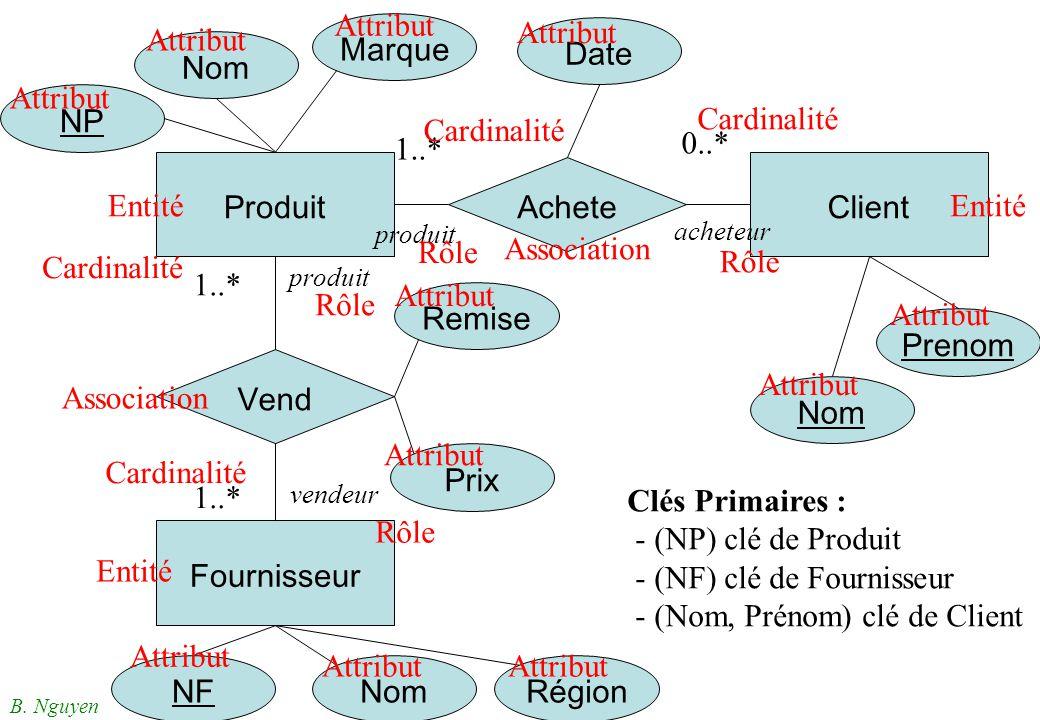 - (NF) clé de Fournisseur - (Nom, Prénom) clé de Client Fournisseur