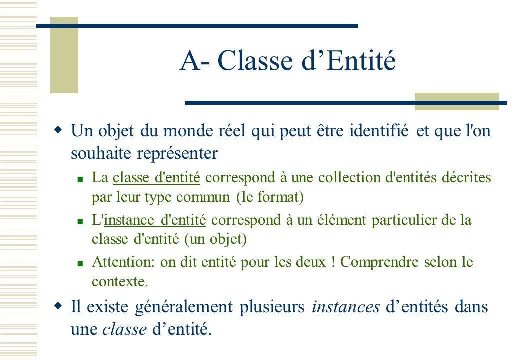 A- Classe d'Entité Un objet du monde réel qui peut être identifié et que l on souhaite représenter.