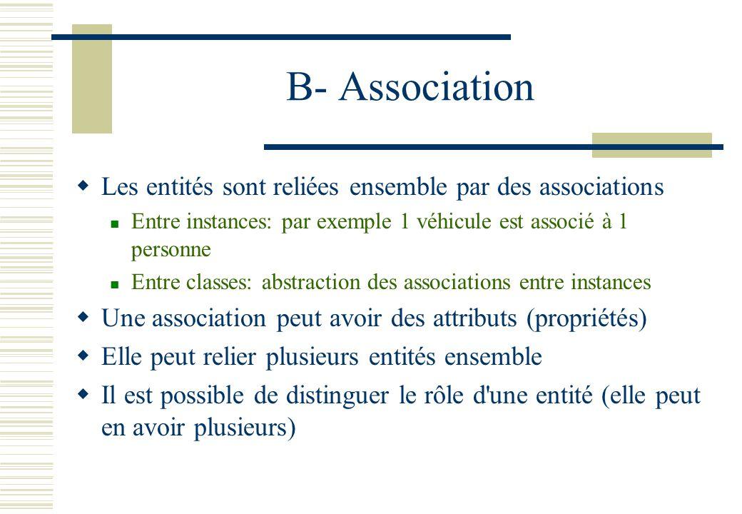 B- Association Les entités sont reliées ensemble par des associations