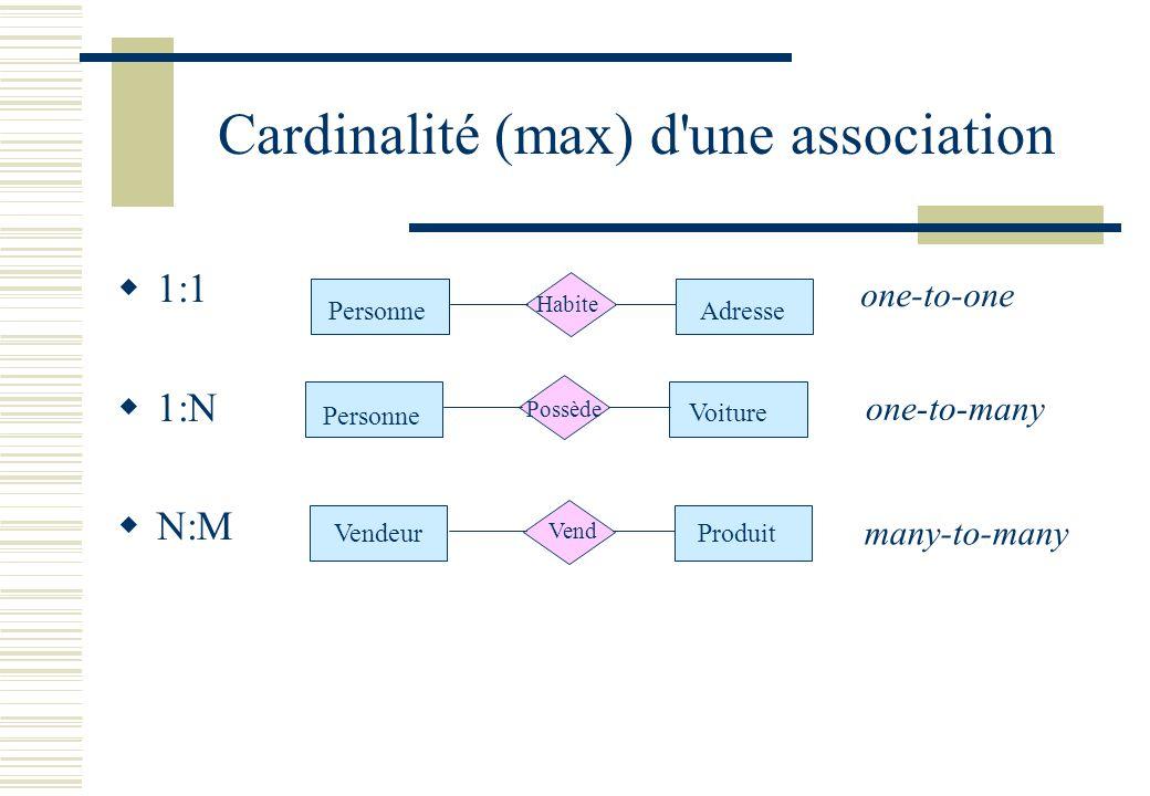 Cardinalité (max) d une association