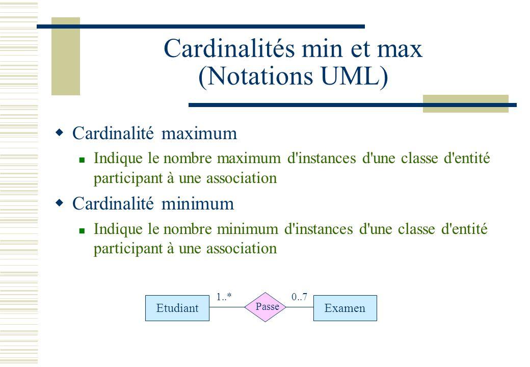 Cardinalités min et max (Notations UML)