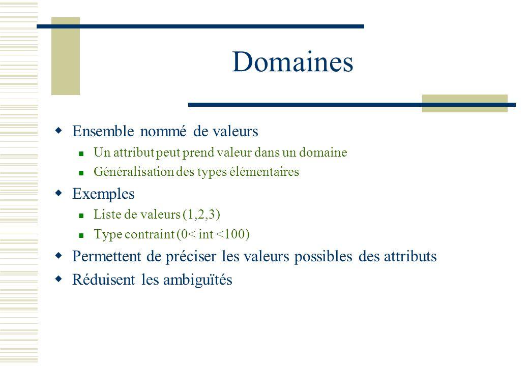 Domaines Ensemble nommé de valeurs Exemples