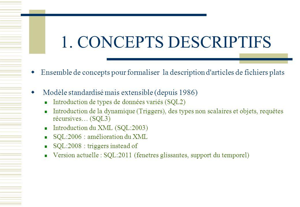 1. CONCEPTS DESCRIPTIFS Ensemble de concepts pour formaliser la description d articles de fichiers plats.