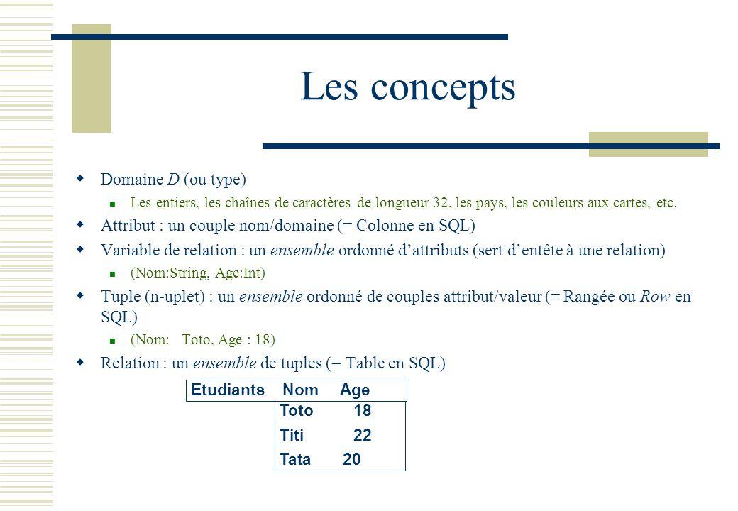 Les concepts Domaine D (ou type)