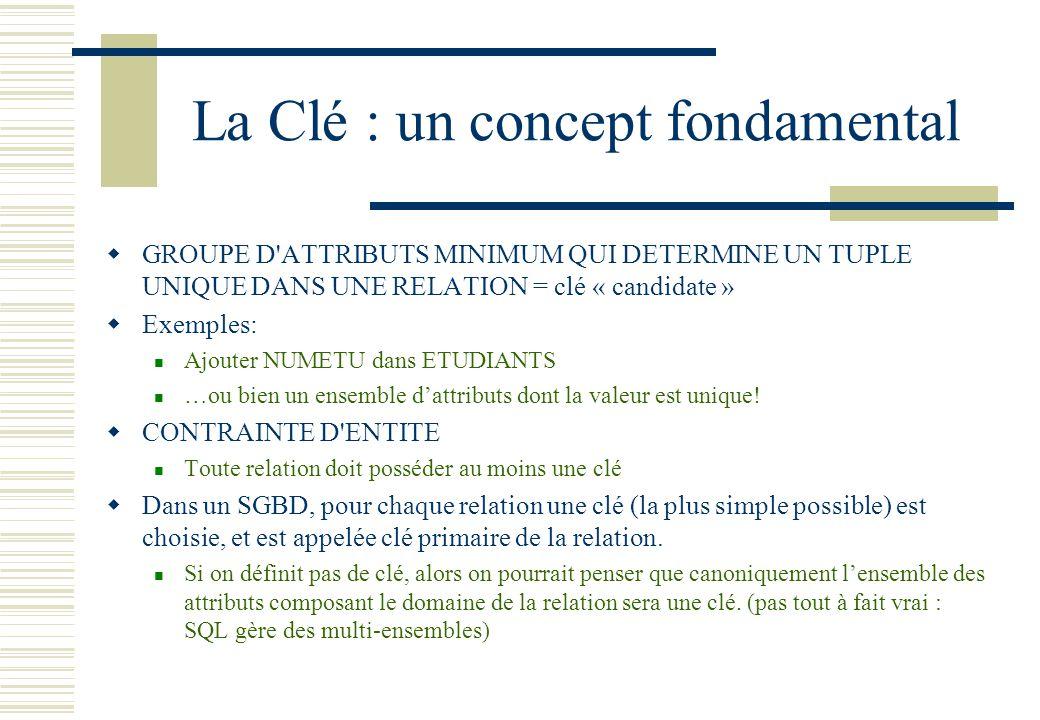 La Clé : un concept fondamental