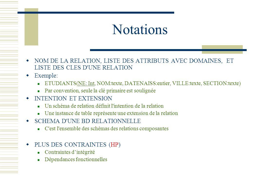 Notations NOM DE LA RELATION, LISTE DES ATTRIBUTS AVEC DOMAINES, ET LISTE DES CLES D UNE RELATION.