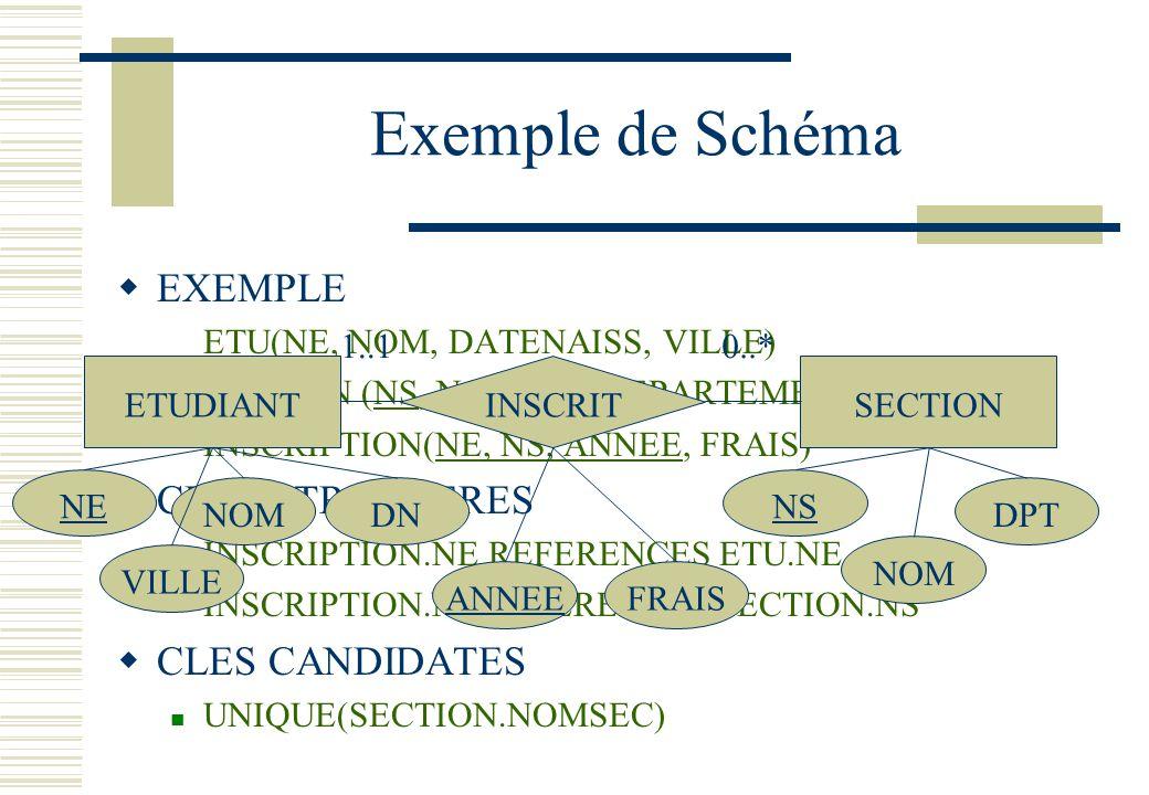 Exemple de Schéma EXEMPLE CLES ETRANGERES CLES CANDIDATES