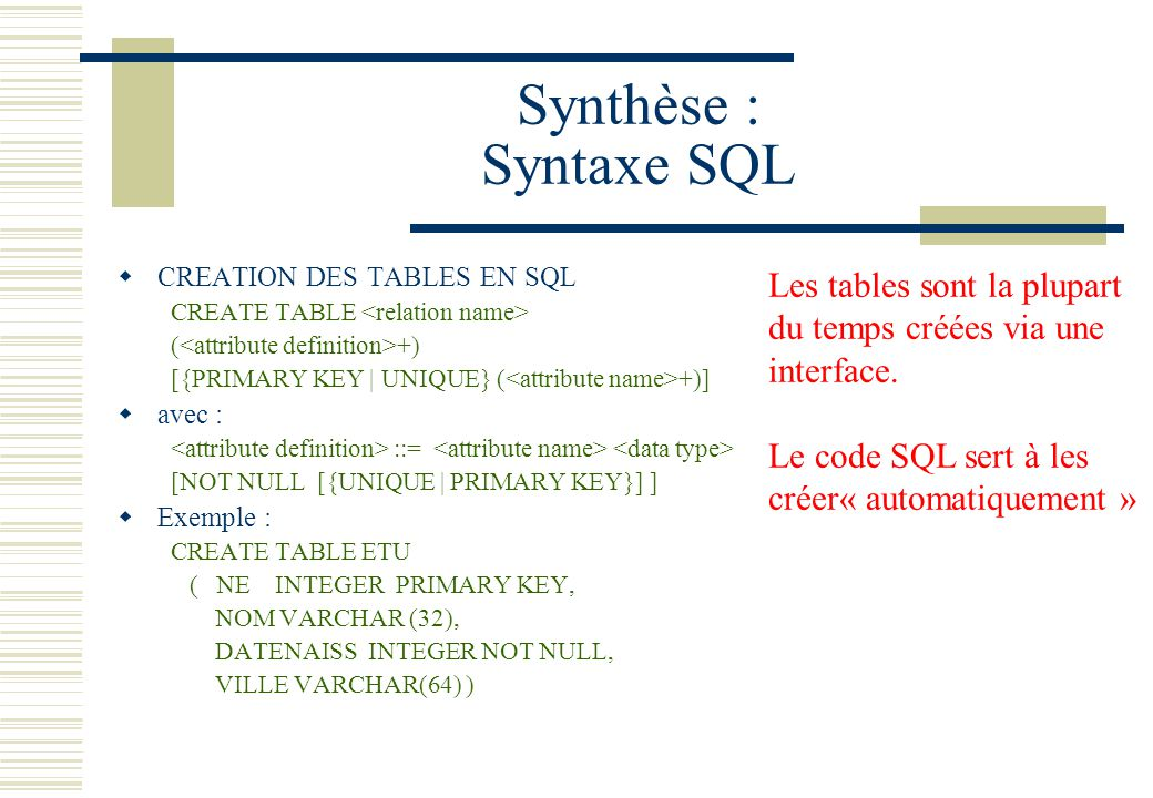 Synthèse : Syntaxe SQL CREATION DES TABLES EN SQL. CREATE TABLE <relation name> (<attribute definition>+)