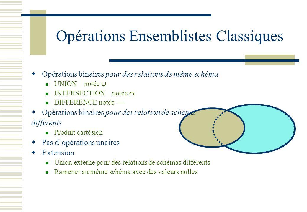 Opérations Ensemblistes Classiques