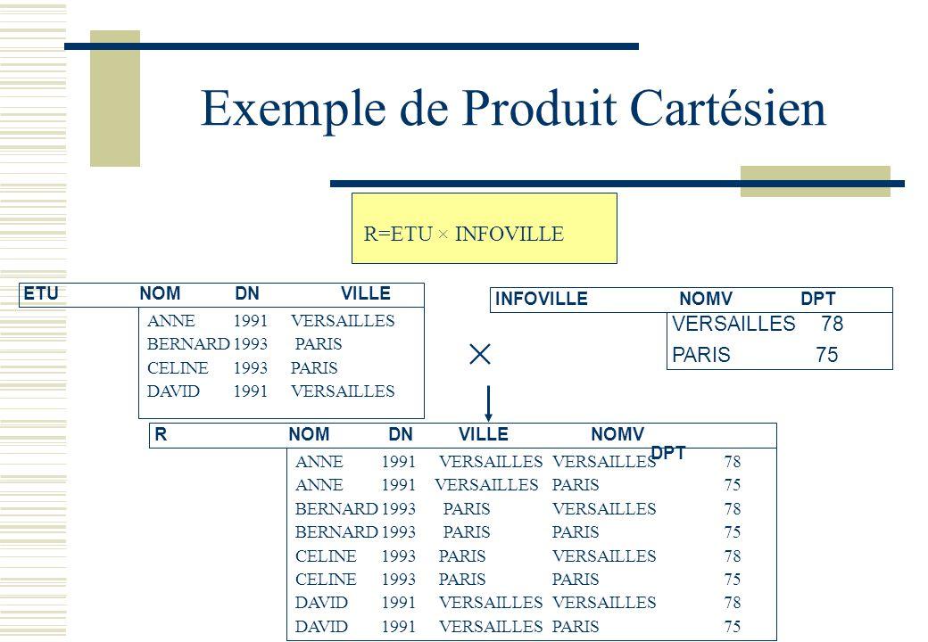 Exemple de Produit Cartésien