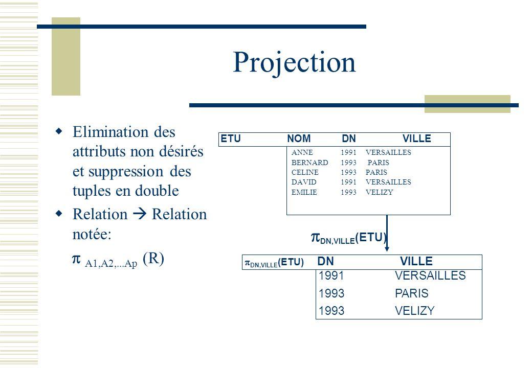 Projection DN,VILLE(ETU)  A1,A2,...Ap (R)