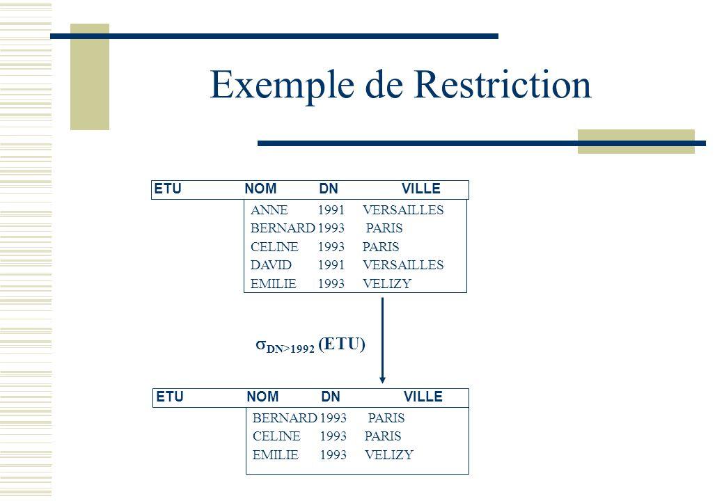 Exemple de Restriction