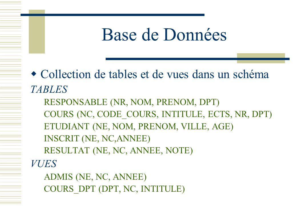Base de Données Collection de tables et de vues dans un schéma TABLES