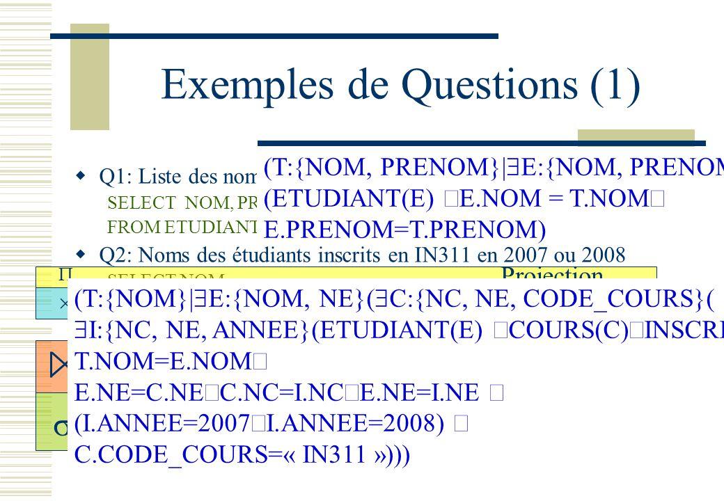 Exemples de Questions (1)