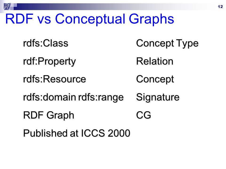 RDF vs Conceptual Graphs