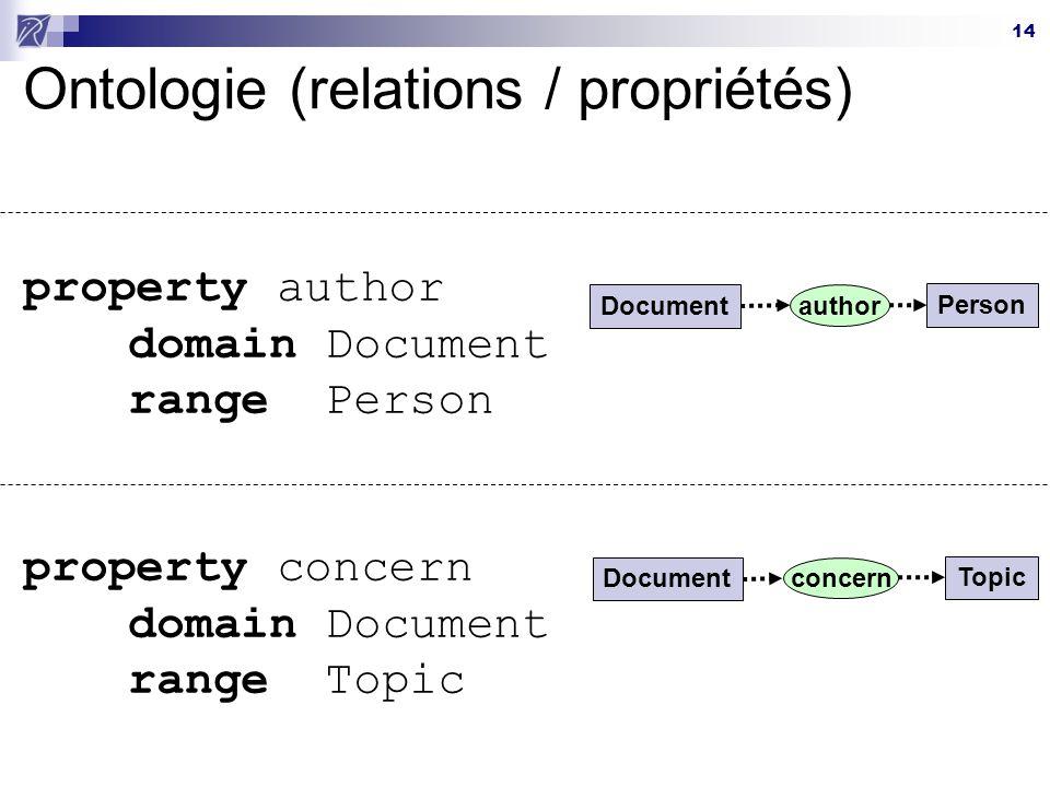 Ontologie (relations / propriétés)