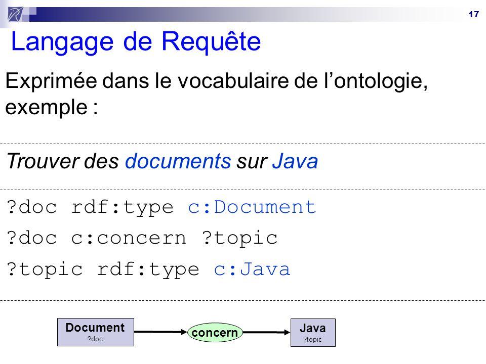 Langage de Requête Exprimée dans le vocabulaire de l'ontologie, exemple : Trouver des documents sur Java.