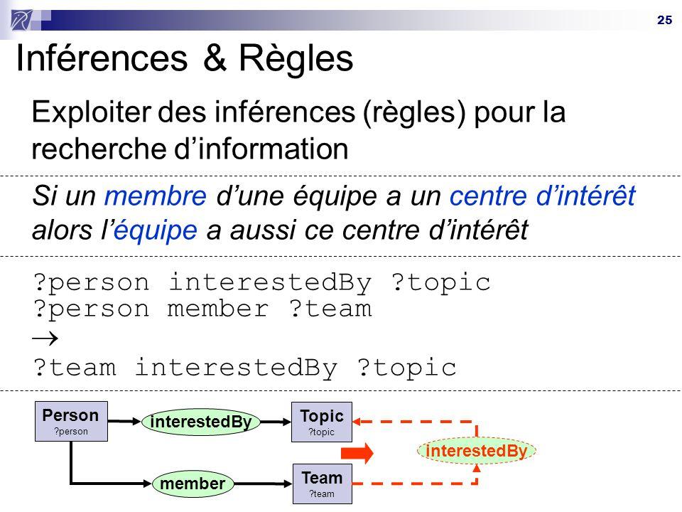 Inférences & Règles Exploiter des inférences (règles) pour la recherche d'information.