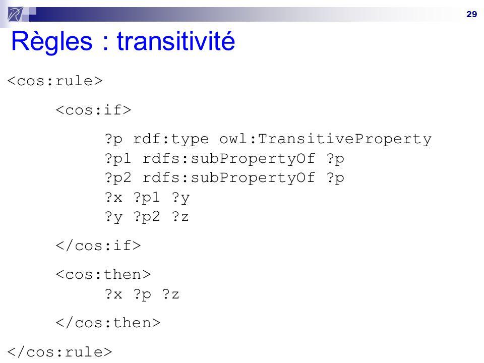 Règles : transitivité <cos:rule> <cos:if>