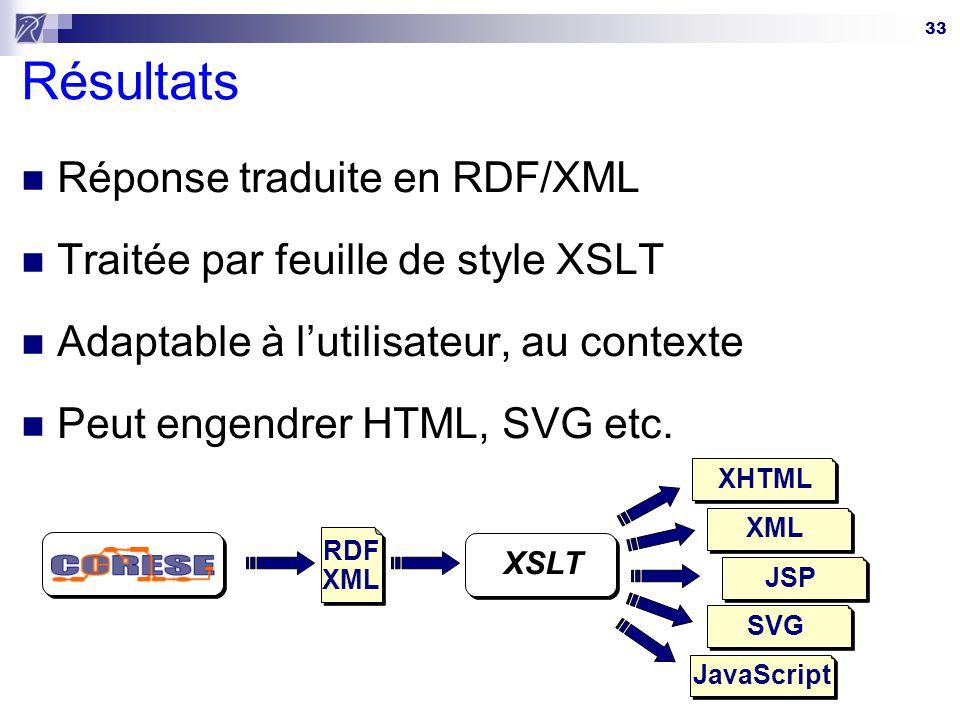 Résultats Réponse traduite en RDF/XML