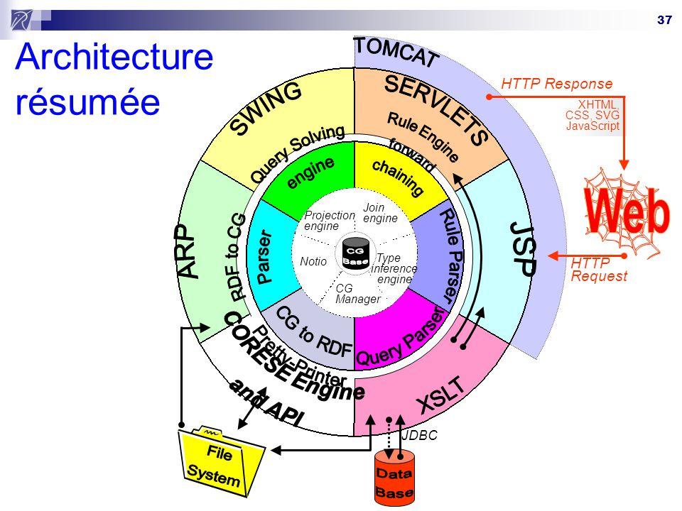 Architecture résumée Web File System ARP JSP XSLT SERVLETS SWING
