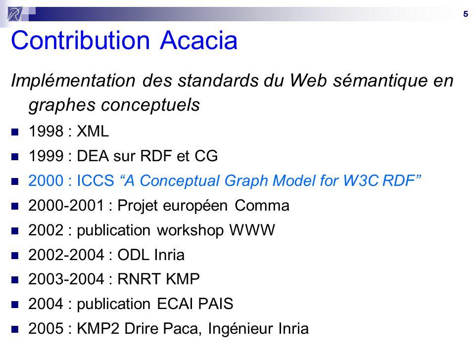 Contribution Acacia Implémentation des standards du Web sémantique en graphes conceptuels. 1998 : XML.