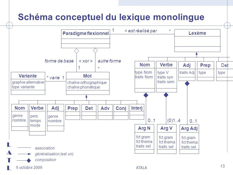 Schéma conceptuel du lexique monolingue