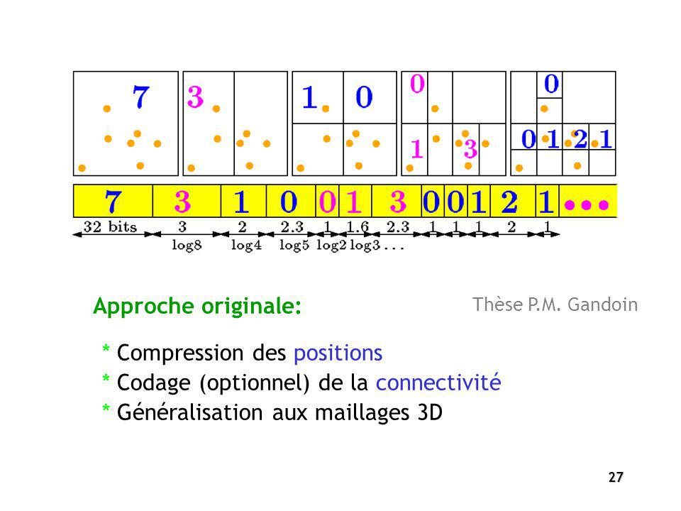 * Compression des positions * Codage (optionnel) de la connectivité