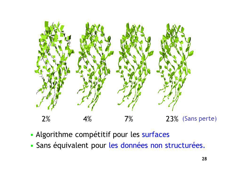 Algorithme compétitif pour les surfaces