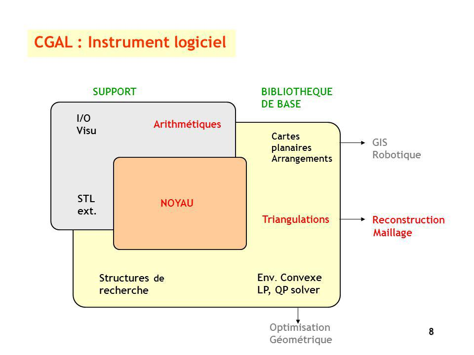 CGAL : Instrument logiciel