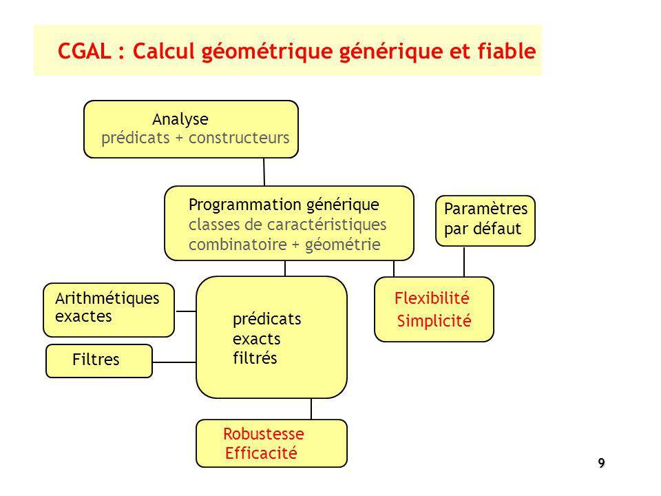 CGAL : Calcul géométrique générique et fiable