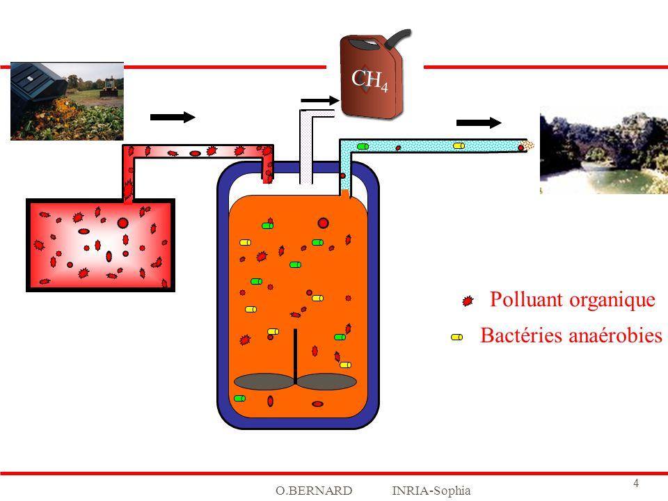 CH4 Polluant organique Bactéries anaérobies