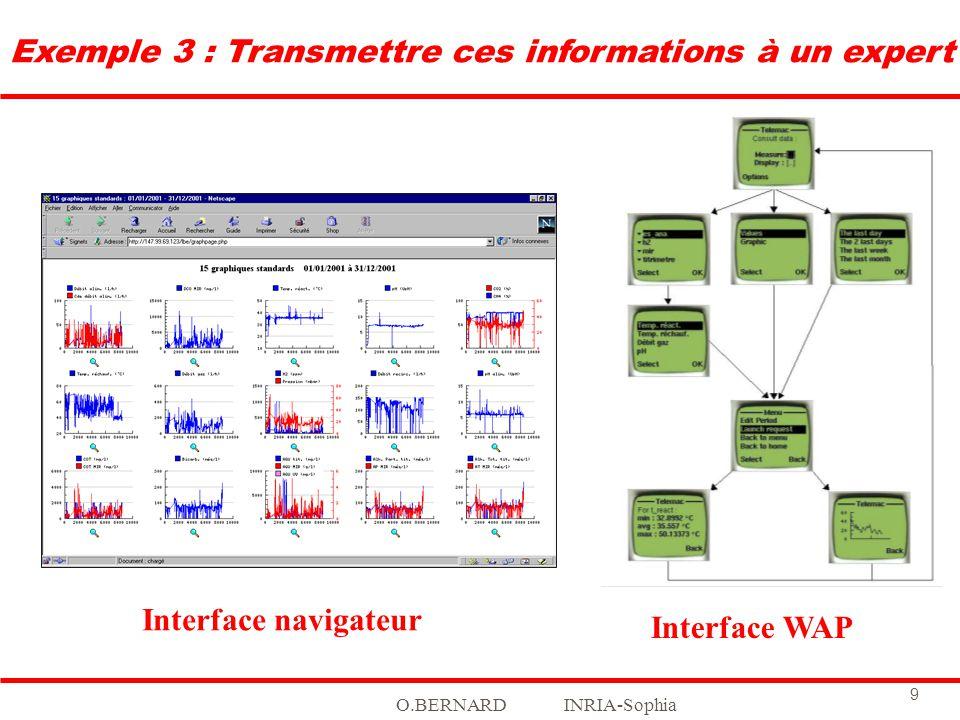 Exemple 3 : Transmettre ces informations à un expert