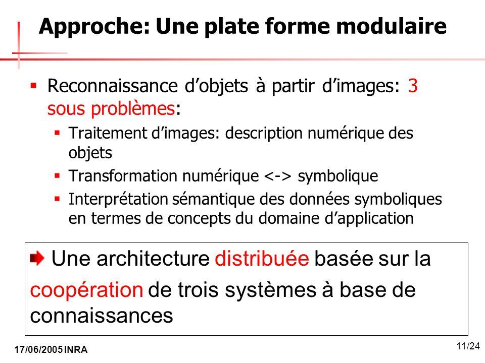 Approche: Une plate forme modulaire