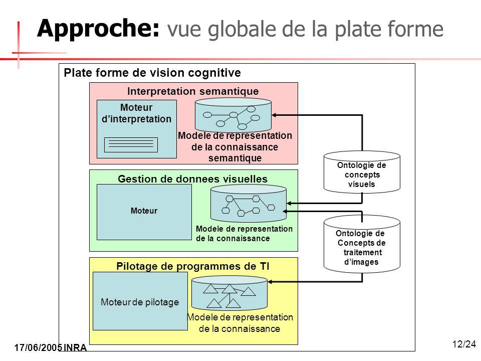 Approche: vue globale de la plate forme