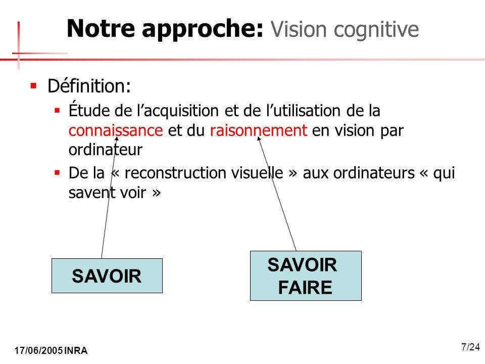 Notre approche: Vision cognitive