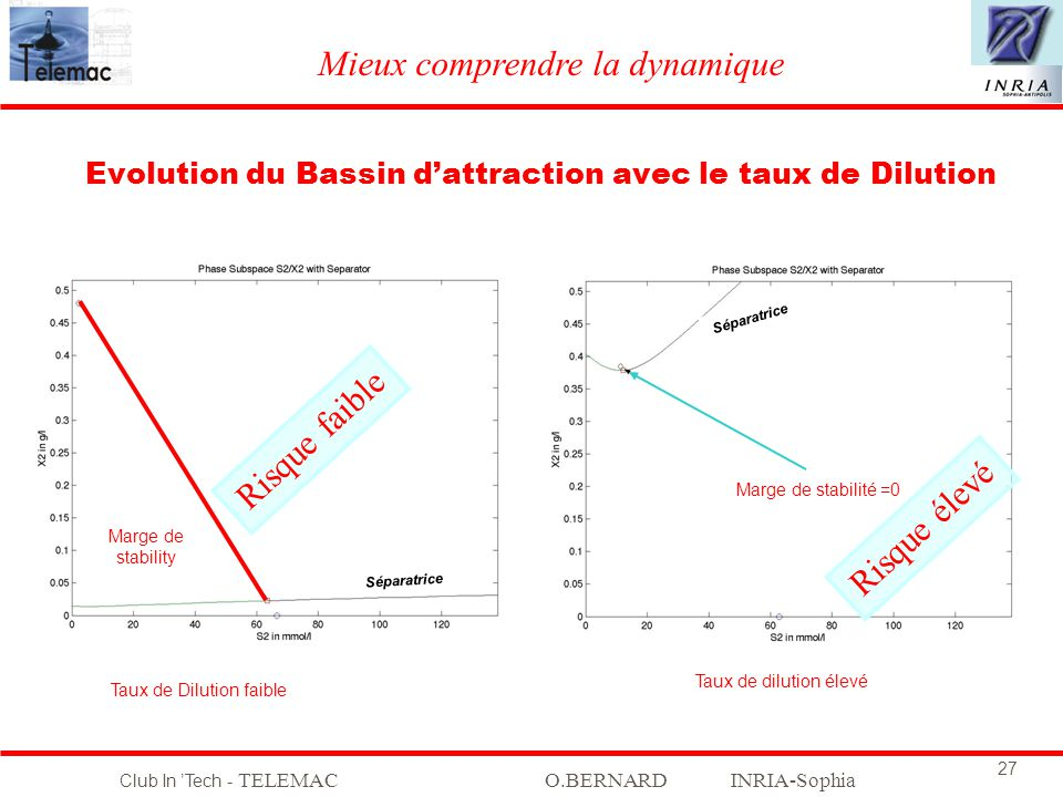 Evolution du Bassin d'attraction avec le taux de Dilution
