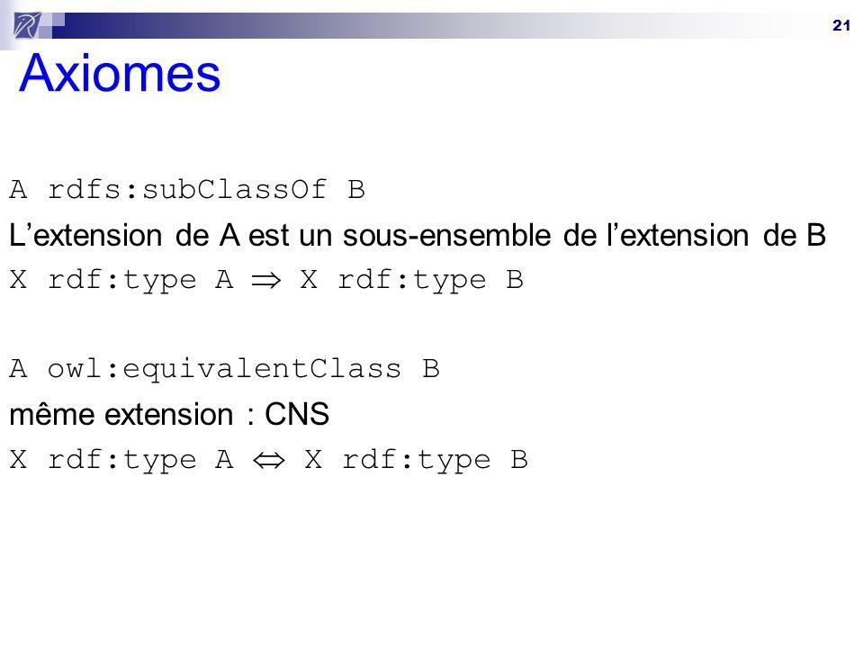 Axiomes A rdfs:subClassOf B